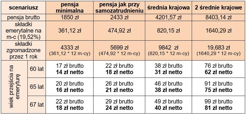 wpis4-tabela2